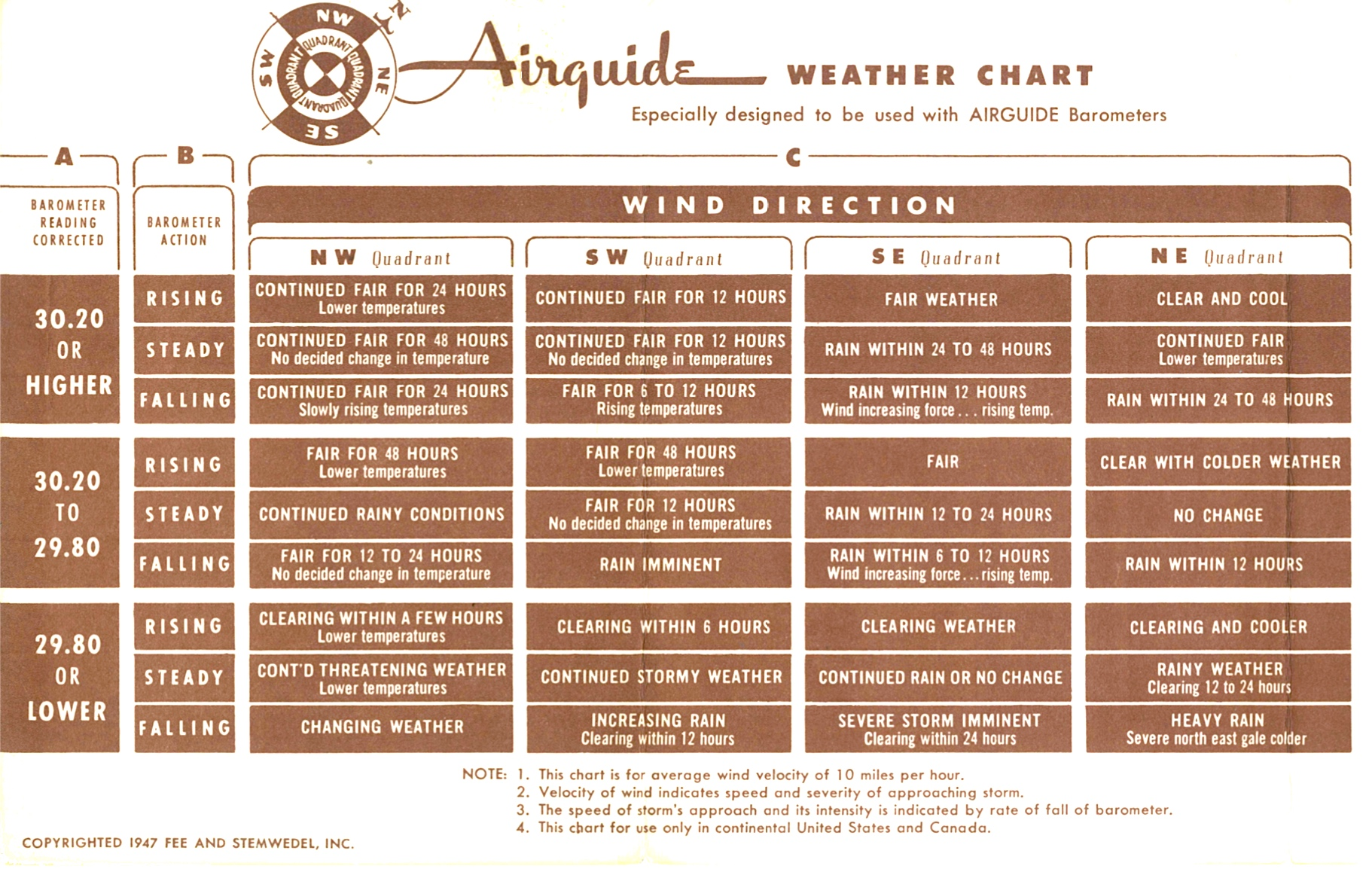 Airguide Weather chart